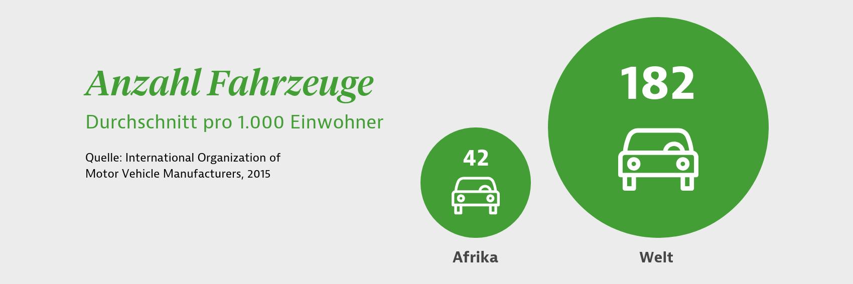 Durchschnittliche Anzahl von Fahrzeugen pro 1.000 Einwohner in Afrika und weltweit