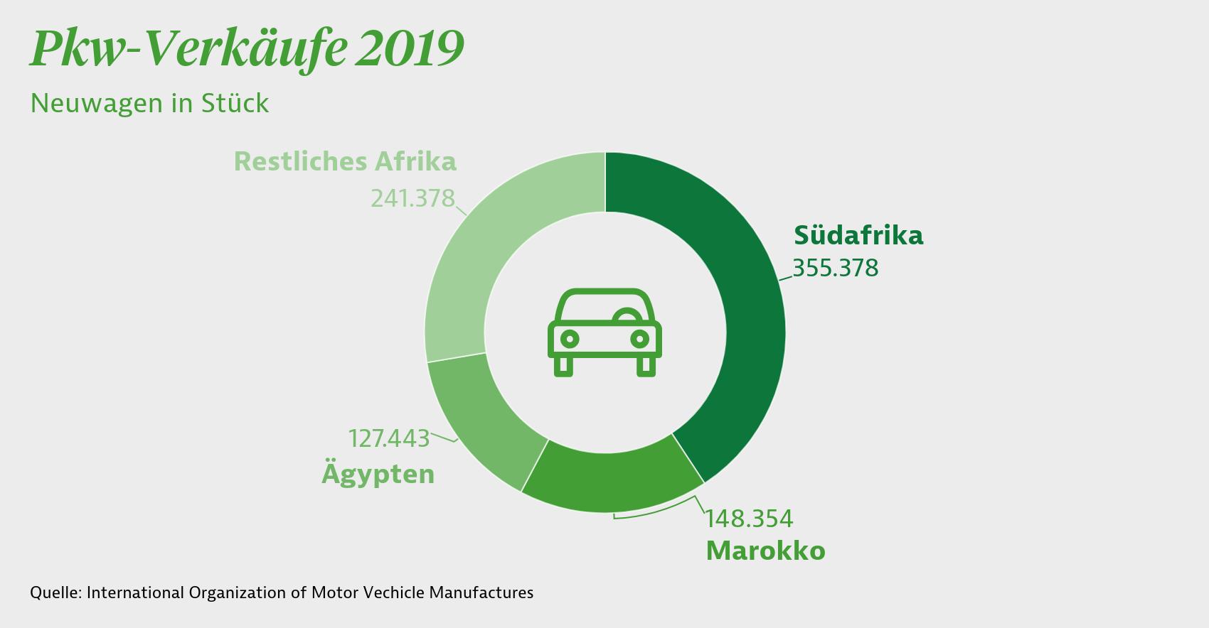 Pkw-Verkäufe 2019 in Afrika